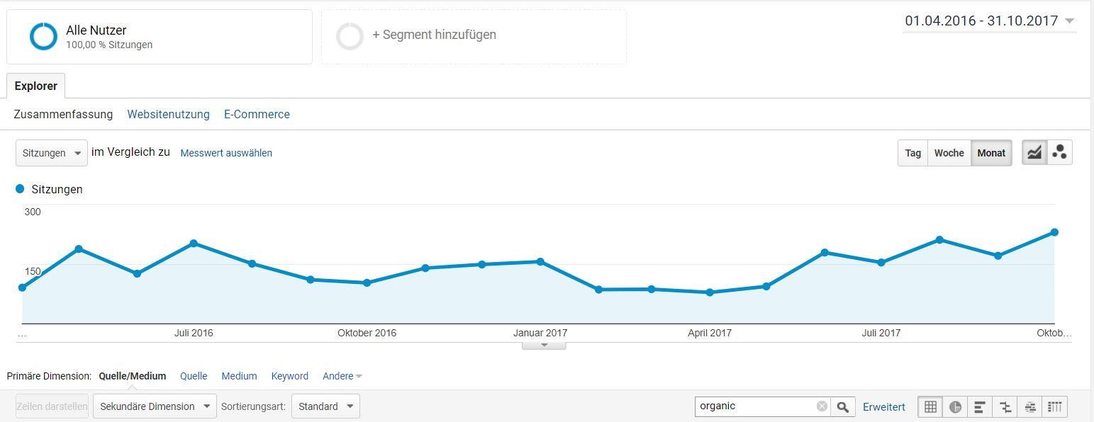 VitaVia Besucherentwicklung in Analytics