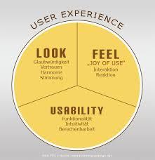 usability-optimierung-nutzerfuehrung