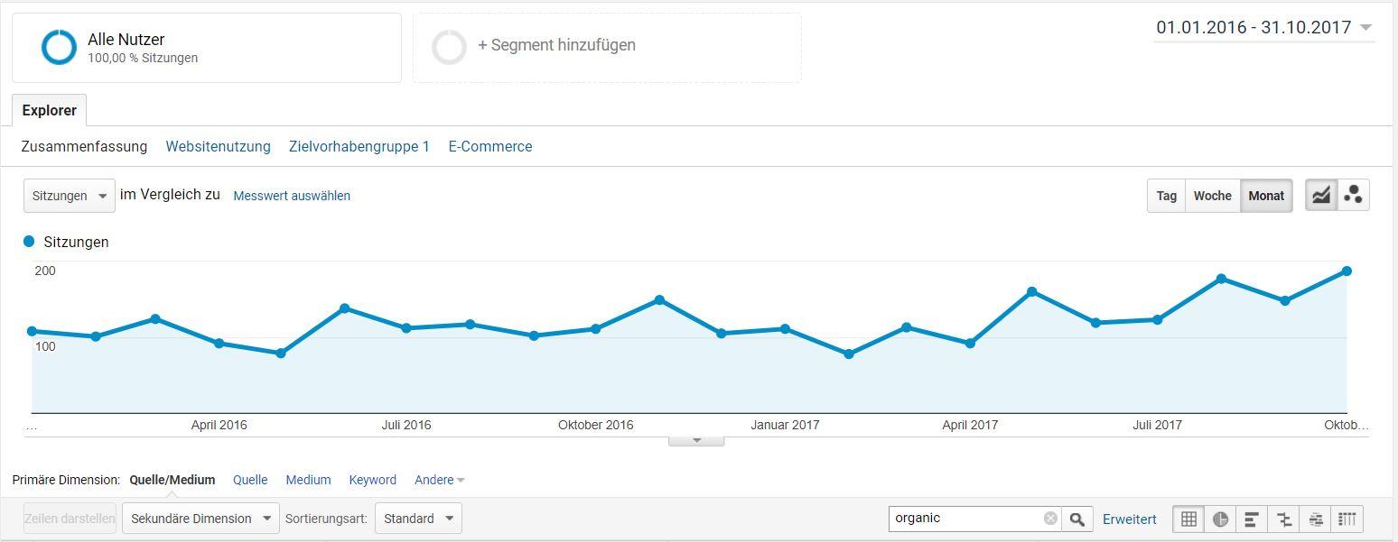 Entwicklung der Besucherzahlen in Google Analytics