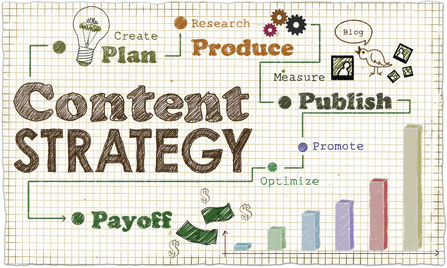 Content Strategie Definition und Erklärung