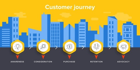 Customer Journey Definition & Erklärung