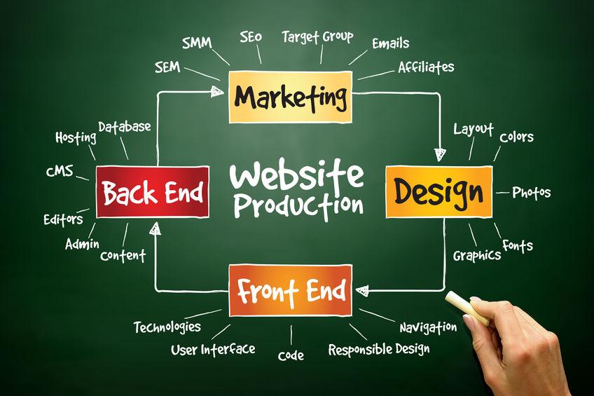 Unterschied zwischen Website und Homepage